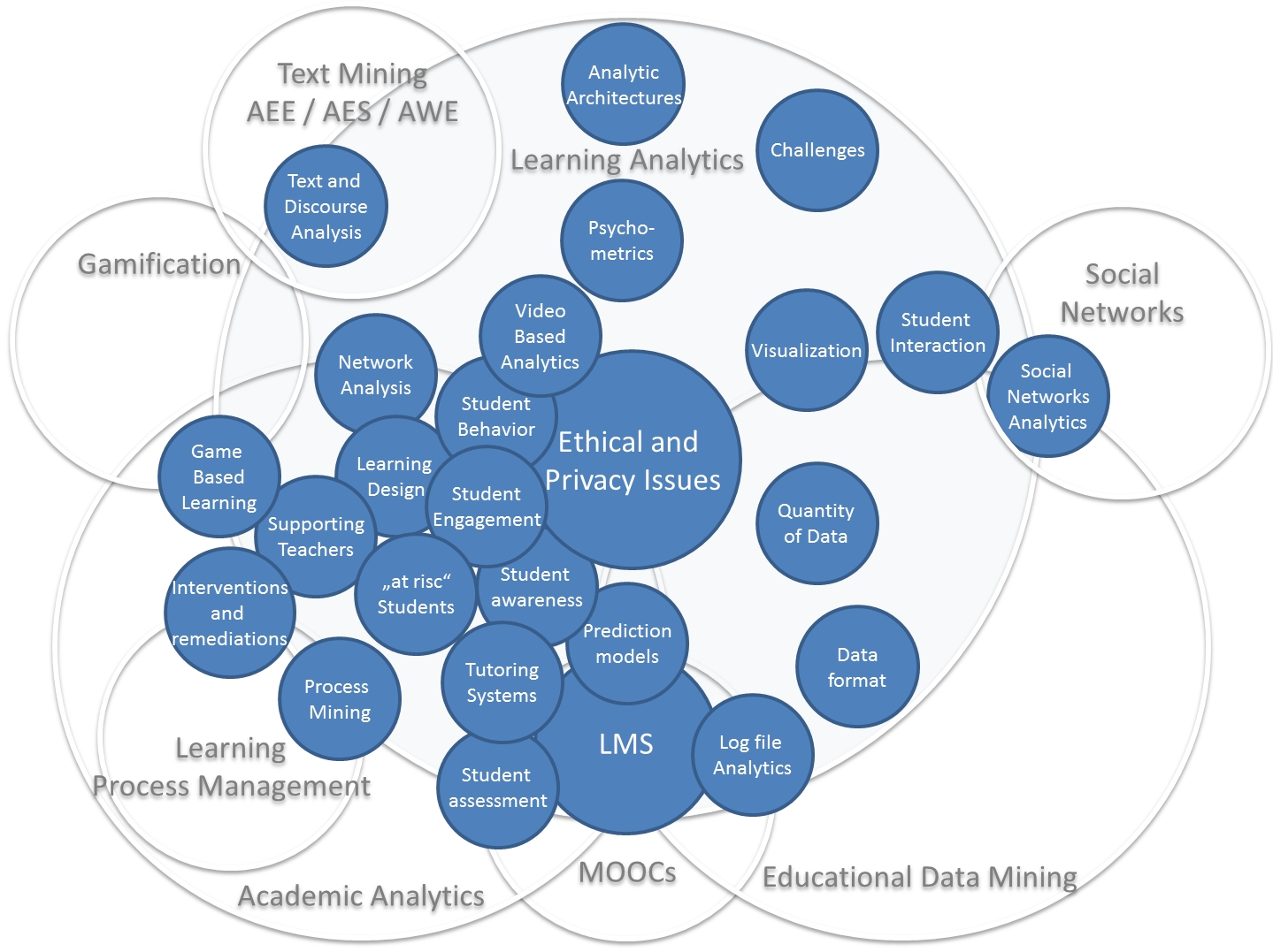 Learning Analytics Cloud